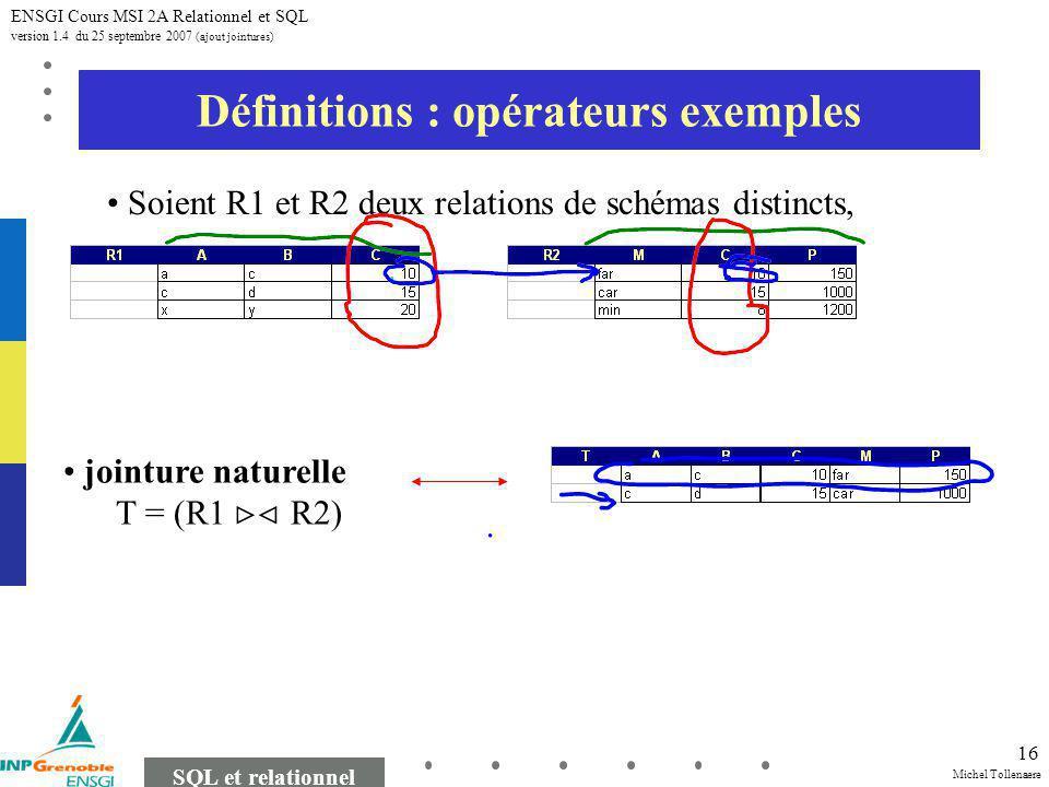 Michel Tollenaere SQL et relationnel ENSGI Cours MSI 2A Relationnel et SQL version 1.4 du 25 septembre 2007 (ajout jointures) 16 Définitions : opérateurs exemples Soient R1 et R2 deux relations de schémas distincts, jointure naturelle T = (R1 R2)