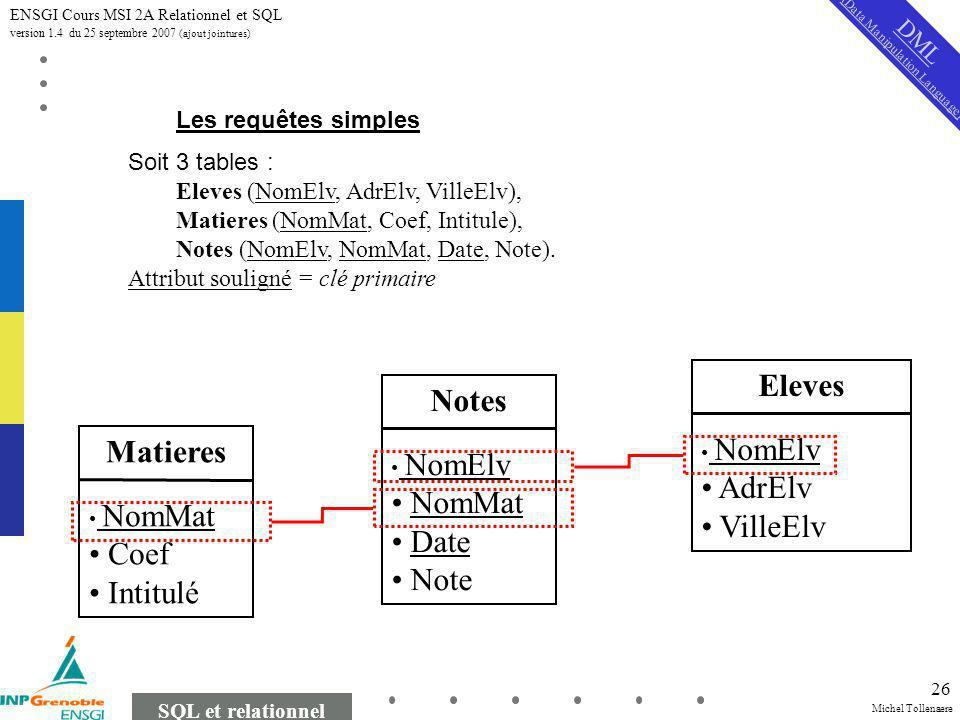 Michel Tollenaere SQL et relationnel ENSGI Cours MSI 2A Relationnel et SQL version 1.4 du 25 septembre 2007 (ajout jointures) 26 Les requêtes simples Soit 3 tables : Eleves (NomElv, AdrElv, VilleElv), Matieres (NomMat, Coef, Intitule), Notes (NomElv, NomMat, Date, Note).