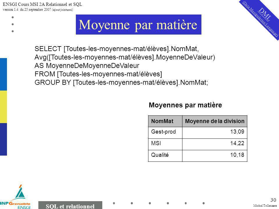 Michel Tollenaere SQL et relationnel ENSGI Cours MSI 2A Relationnel et SQL version 1.4 du 25 septembre 2007 (ajout jointures) 30 SELECT [Toutes-les-moyennes-mat/élèves].NomMat, Avg([Toutes-les-moyennes-mat/élèves].MoyenneDeValeur) AS MoyenneDeMoyenneDeValeur FROM [Toutes-les-moyennes-mat/élèves] GROUP BY [Toutes-les-moyennes-mat/élèves].NomMat; Moyenne par matière Moyennes par matière NomMatMoyenne de la division Gest-prod13,09 MSI14,22 Qualité10,18 DML (Data Manipulation Language)