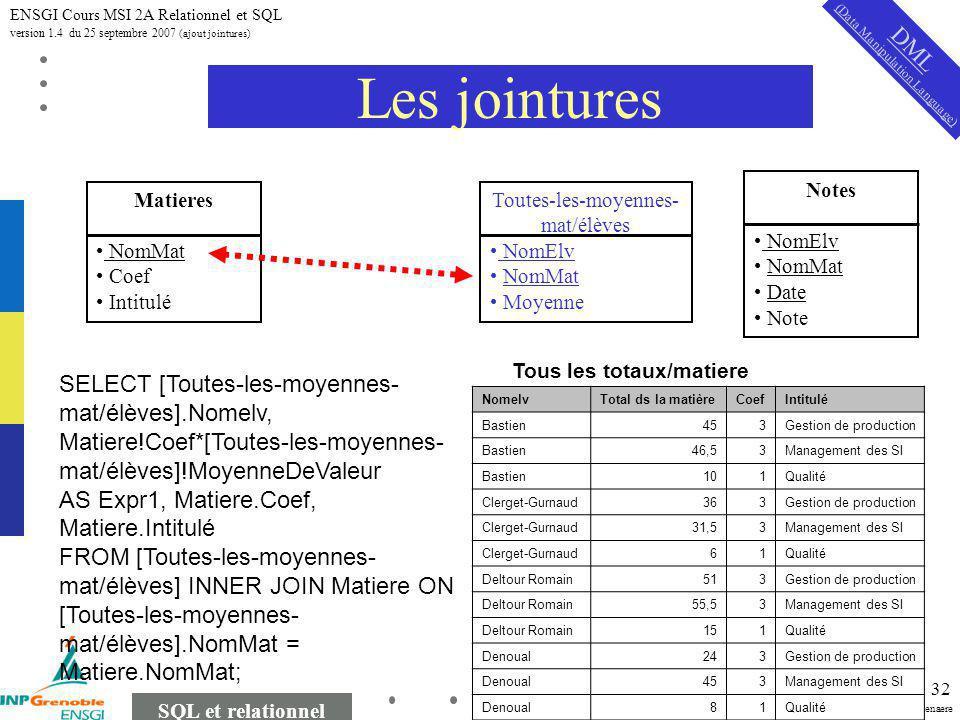 Michel Tollenaere SQL et relationnel ENSGI Cours MSI 2A Relationnel et SQL version 1.4 du 25 septembre 2007 (ajout jointures) 32 Les jointures Matiere