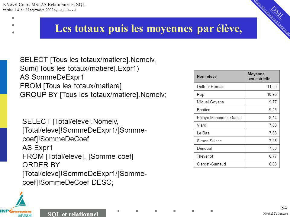 Michel Tollenaere SQL et relationnel ENSGI Cours MSI 2A Relationnel et SQL version 1.4 du 25 septembre 2007 (ajout jointures) 34 Les totaux puis les moyennes par élève, Nom eleve Moyenne semestrielle Deltour Romain11,05 Pop10,95 Miguel Goyena9,77 Bastien9,23 Pelayo Menendez Garcia8,14 Viard7,68 Le Bas7,68 Simon-Suisse7,18 Denoual7,00 Thevenot6,77 Clerget-Gurnaud6,68 SELECT [Tous les totaux/matiere].Nomelv, Sum([Tous les totaux/matiere].Expr1) AS SommeDeExpr1 FROM [Tous les totaux/matiere] GROUP BY [Tous les totaux/matiere].Nomelv; SELECT [Total/eleve].Nomelv, [Total/eleve]!SommeDeExpr1/[Somme- coef]!SommeDeCoef AS Expr1 FROM [Total/eleve], [Somme-coef] ORDER BY [Total/eleve]!SommeDeExpr1/[Somme- coef]!SommeDeCoef DESC; DML (Data Manipulation Language)