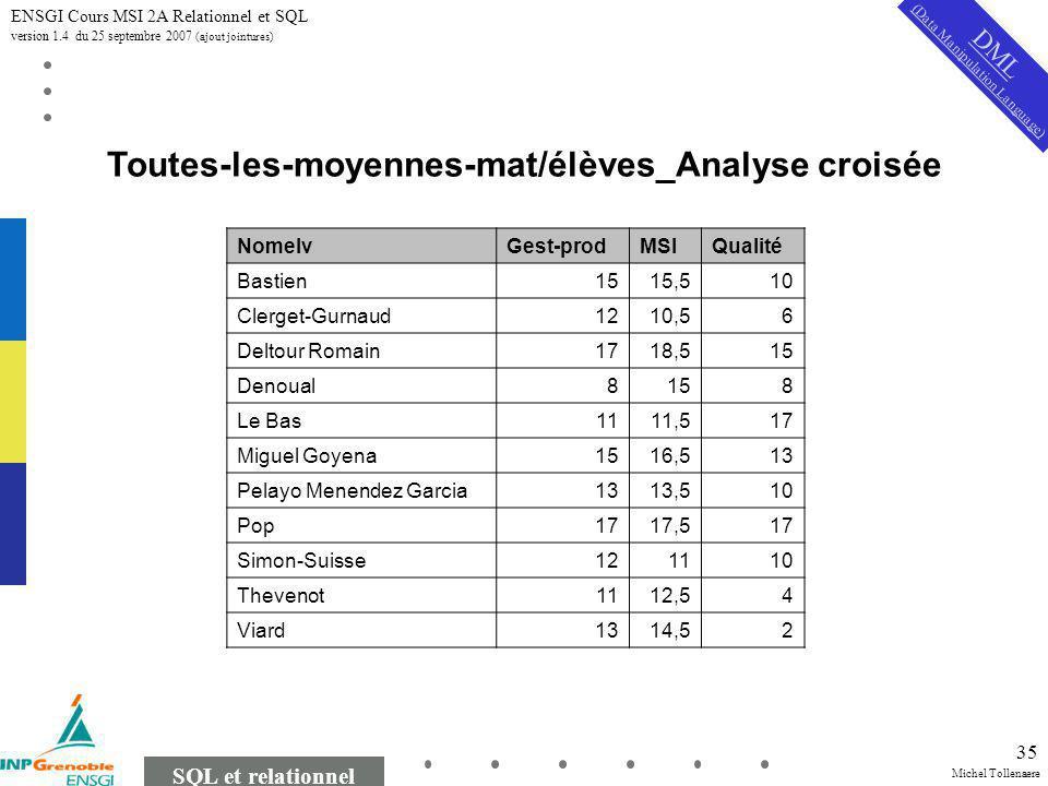 Michel Tollenaere SQL et relationnel ENSGI Cours MSI 2A Relationnel et SQL version 1.4 du 25 septembre 2007 (ajout jointures) 35 Toutes-les-moyennes-m