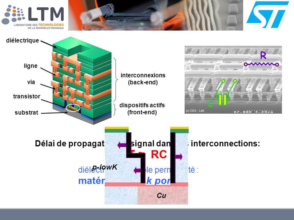 interconnexions (back-end) dispositifs actifs (front-end) ligne via transistor diélectrique substrat Délai de propagation du signal dans les interconn