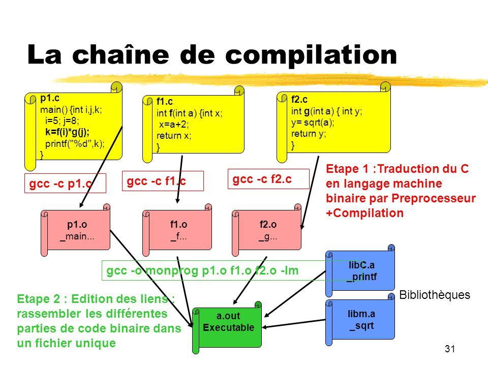 31 La chaîne de compilation p1.c main() {int i,j,k; i=5; j=8; k=f(i)*g(j); printf(