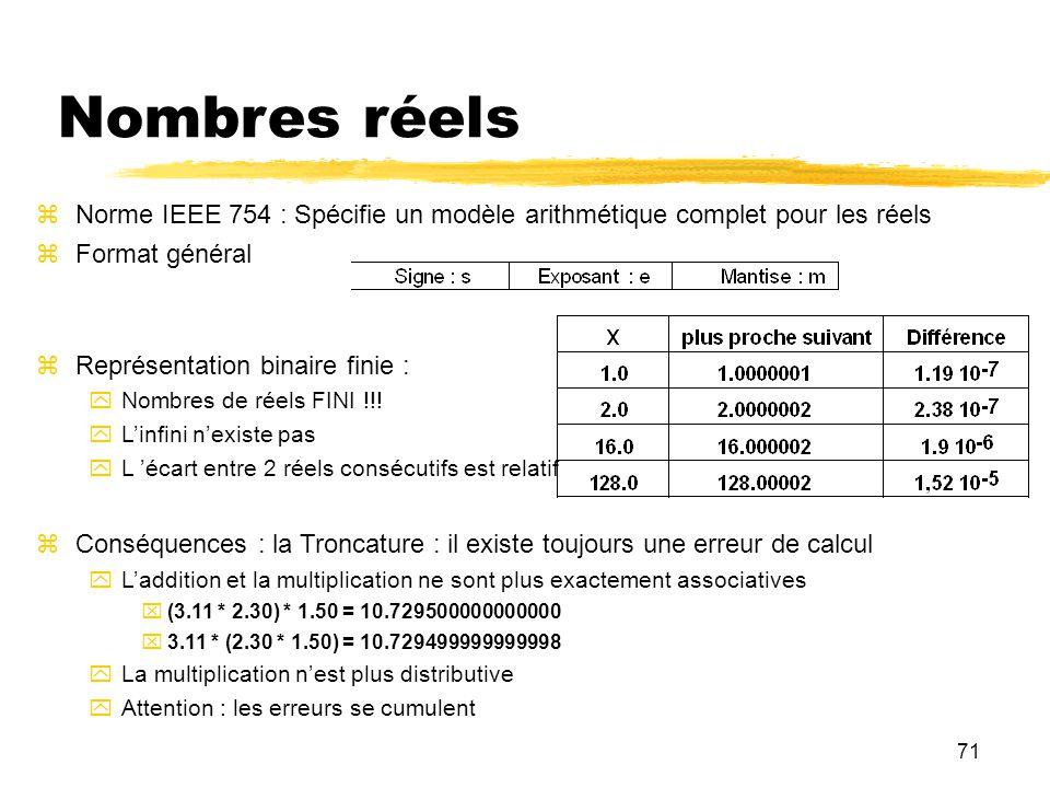 71 Nombres réels Norme IEEE 754 : Spécifie un modèle arithmétique complet pour les réels Format général Représentation binaire finie : Nombres de réel