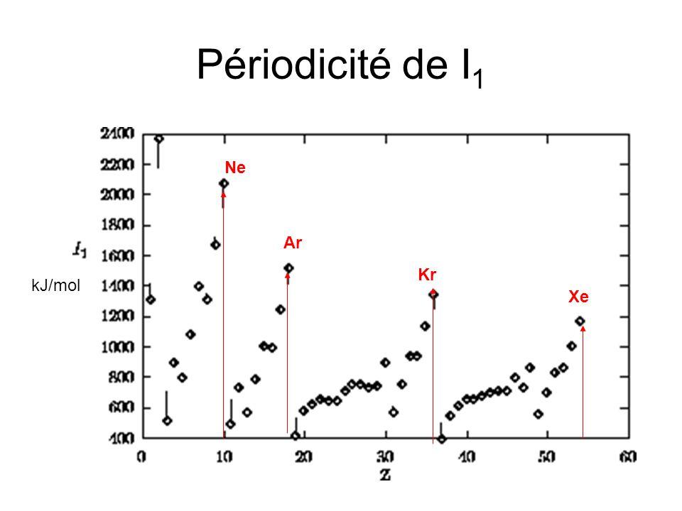 Périodicité de I 1 kJ/mol Ne Ar Kr Xe