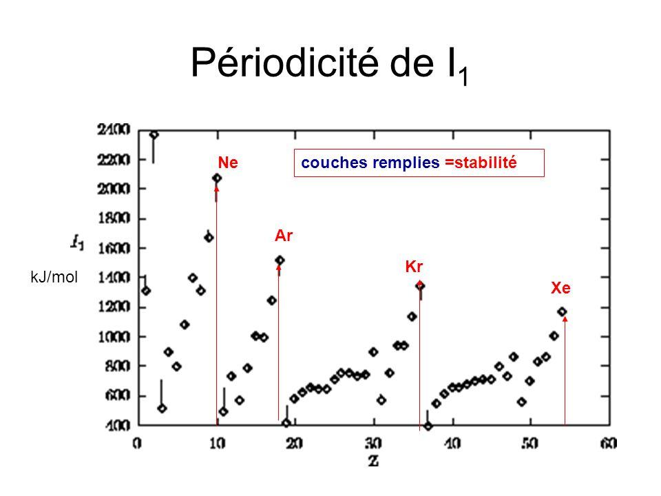 Périodicité de I 1 kJ/mol Ne Ar Kr Xe couches remplies =stabilité