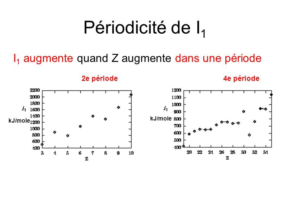 Périodicité de I 1 I 1 augmente quand Z augmente dans une période kJ/mole 4e période2e période
