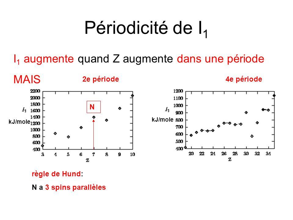 Périodicité de I 1 I 1 augmente quand Z augmente dans une période MAIS kJ/mole 4e période2e période N règle de Hund: N a 3 spins parallèles