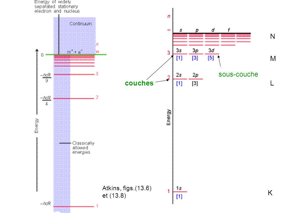 Atkins, figs.(13.6) et (13.8) couches sous-couche K L M N