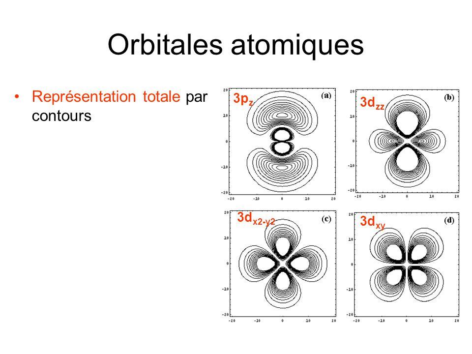 Orbitales atomiques Représentation totale par contours 3p z 3d zz 3d x2-y2 3d xy
