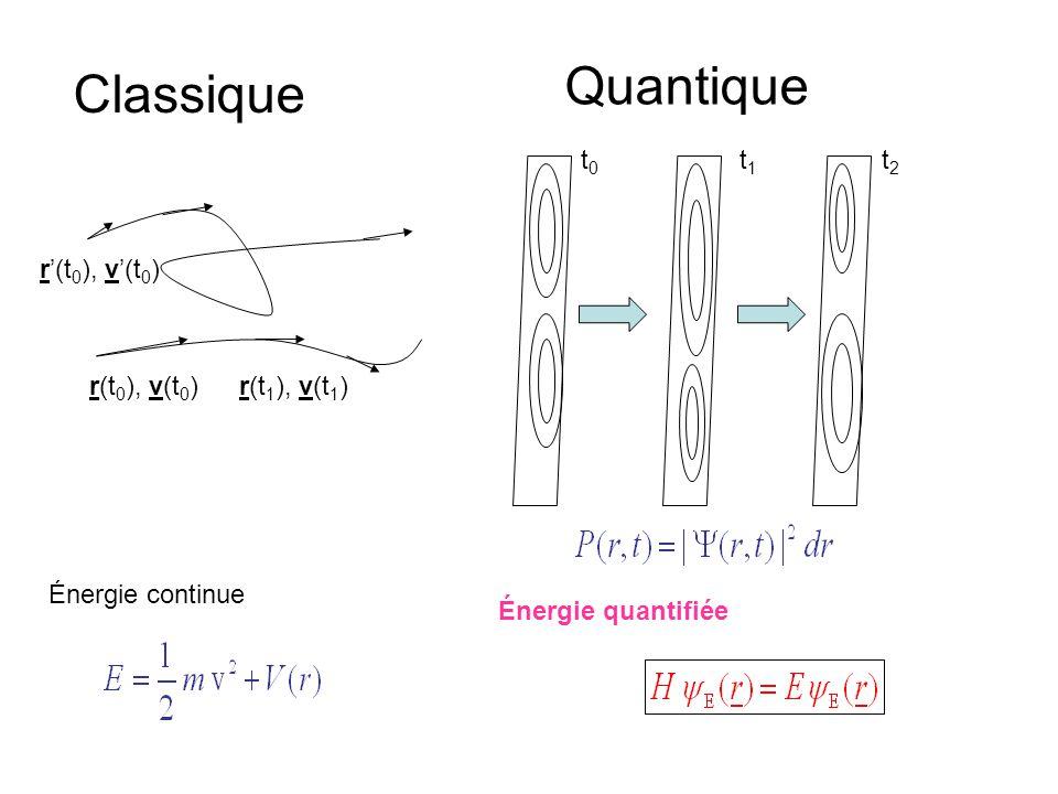r(t 0 ), v(t 0 )r(t 1 ), v(t 1 ) r(t 0 ), v(t 0 ) Classique Quantique t0t0 t1t1 t2t2 Énergie continue Énergie quantifiée