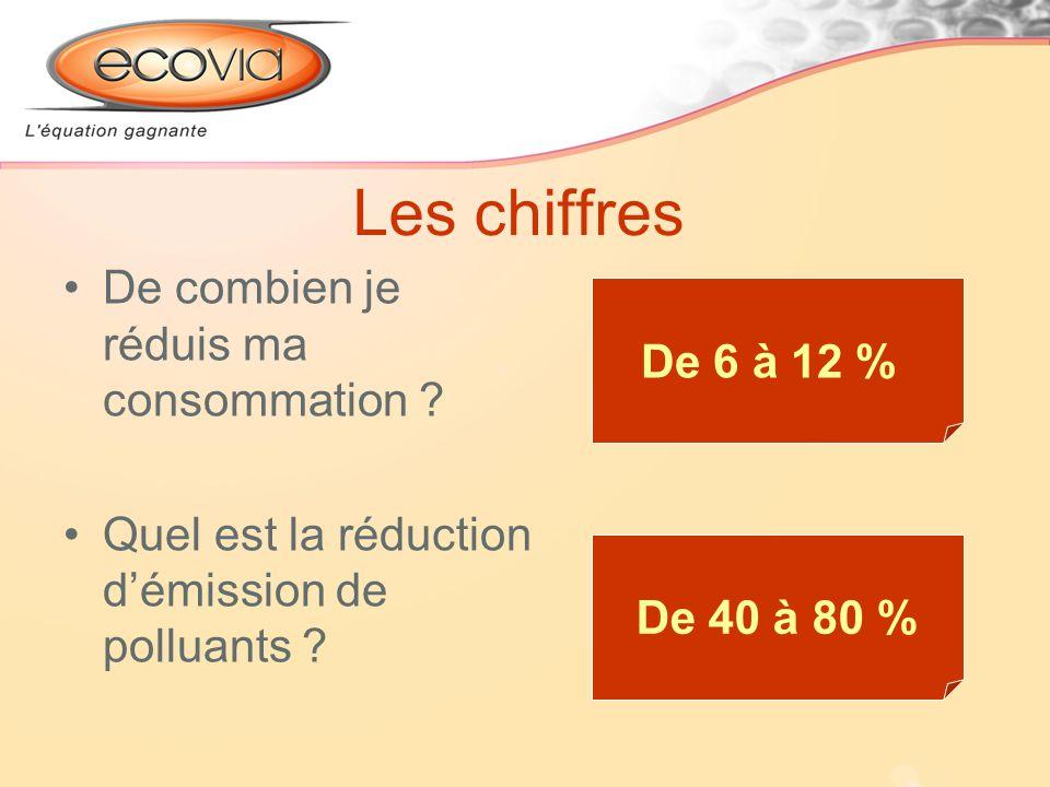 Les chiffres De combien je réduis ma consommation ? Quel est la réduction démission de polluants ? De 6 à 12 % De 40 à 80 %