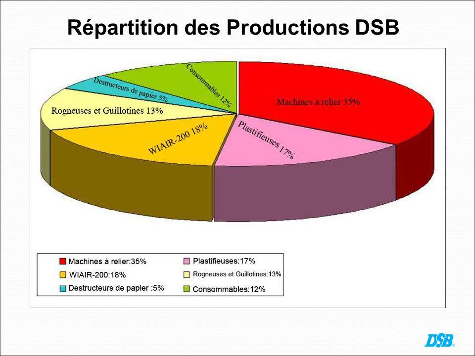 Répartition des Productions DSB