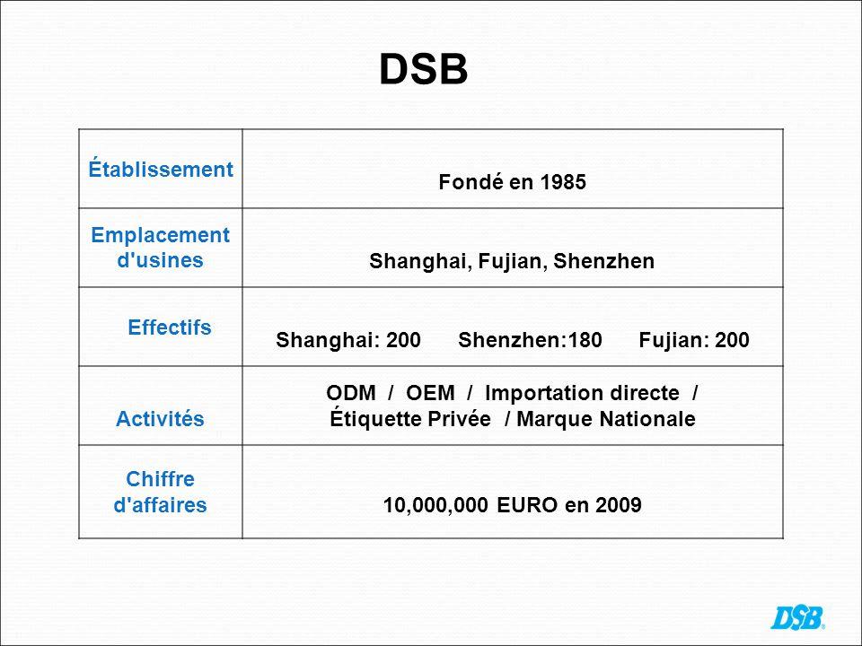 DSB Établissement Fondé en 1985 Emplacement d usinesShanghai, Fujian, Shenzhen Effectifs Shanghai: 200 Shenzhen:180 Fujian: 200 Activités ODM / OEM / Importation directe / Étiquette Privée / Marque Nationale Chiffre d affaires10,000,000 EURO en 2009