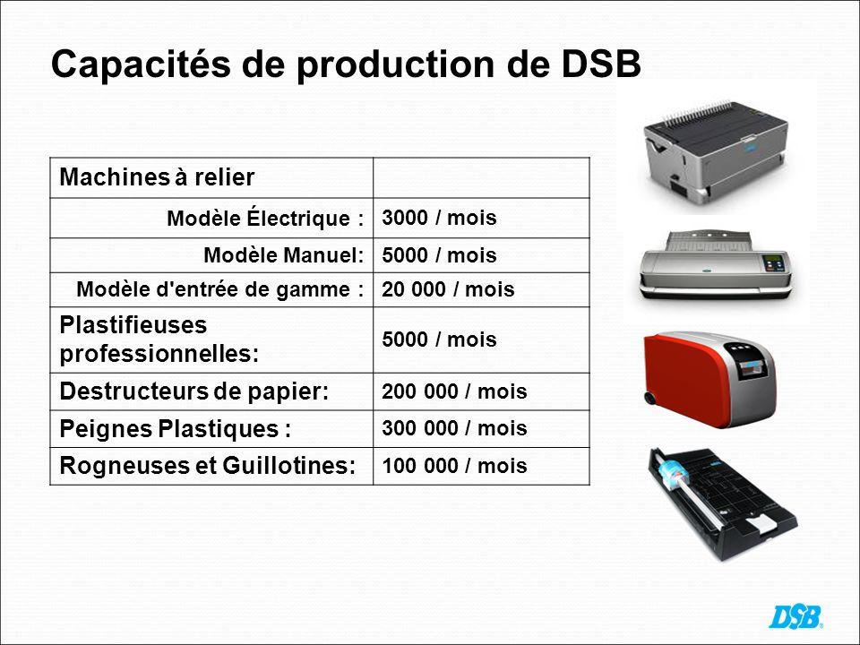 Capacités de production de DSB Machines à relier Modèle Électrique : 3000 / mois Modèle Manuel:5000 / mois Modèle d entrée de gamme :20 000 / mois Plastifieuses professionnelles: 5000 / mois Destructeurs de papier: 200 000 / mois Peignes Plastiques : 300 000 / mois Rogneuses et Guillotines: 100 000 / mois