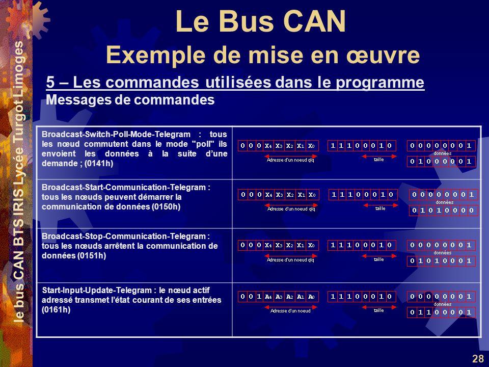 Le Bus CAN le bus CAN BTS IRIS Lycée Turgot Limoges 28 5 – Les commandes utilisées dans le programme Messages de commandes Exemple de mise en œuvre Broadcast-Switch-Poll-Mode-Telegram : tous les nœud commutent dans le mode poll ils envoient les données à la suite dune demande ; (0141h) Broadcast-Start-Communication-Telegram : tous les nœuds peuvent démarrer la communication de données (0150h) Broadcast-Stop-Communication-Telegram : tous les nœuds arrêtent la communication de données (0151h) Start-Input-Update-Telegram : le nœud actif adressé transmet létat courant de ses entrées (0161h)