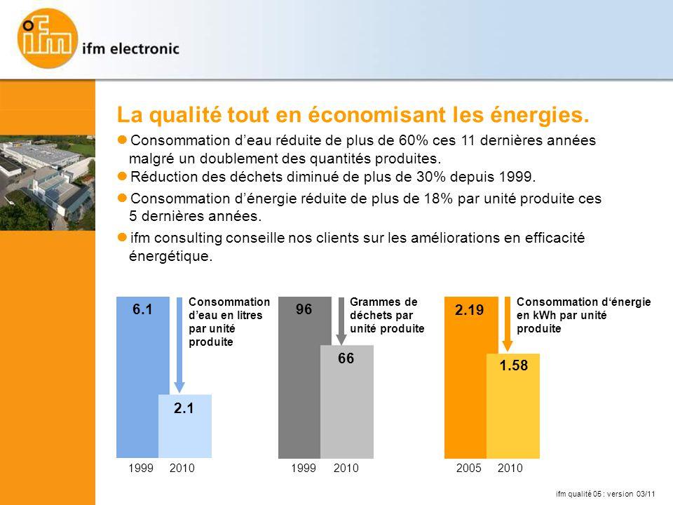2005 2.19 2010 2.196.1 19992010 6.1 Consommation deau en litres par unité produite 2.1 6.1 La qualité tout en économisant les énergies.