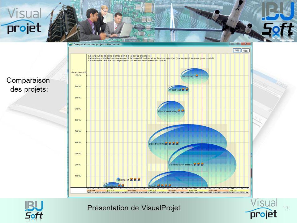 11 Présentation de VisualProjet Comparaison des projets: