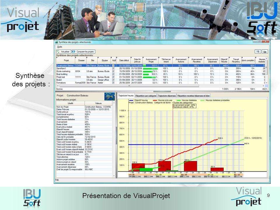 9 Présentation de VisualProjet Synthèse des projets :