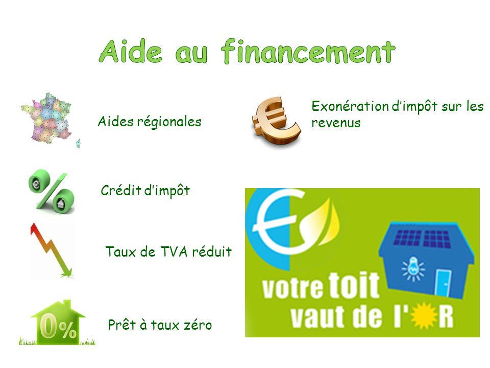 Vous payez 1 euro à la commande, ensuite votre première échéance ne seffectue quà partir du versement du rachat par EDF de votre électricité produite.