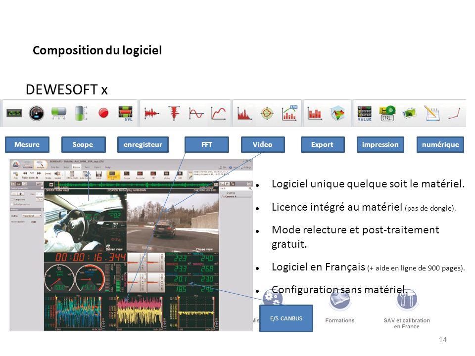 14 Composition du logiciel DEWESOFT x Mesure E/S CANBUS ScopeenregisteurFFTVideoExportimpressionnumérique Logiciel unique quelque soit le matériel. Li
