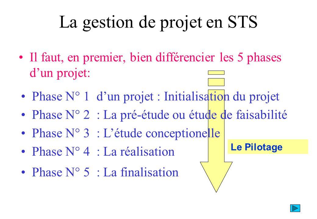 La gestion de projet en STS Il faut, en premier, bien différencier les 5 phases dun projet: Phase N° 1 dun projet : Initialisation du projet Phase N°