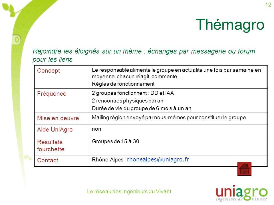 Le réseau des Ingénieurs du Vivant 12 Thémagro Concept Le responsable alimente le groupe en actualité une fois par semaine en moyenne, chacun réagit, commente, … Règles de fonctionnement Fréquence 2 groupes fonctionnent : DD et IAA 2 rencontres physiques par an Durée de vie du groupe de 6 mois à un an Mise en oeuvre Mailing région envoyé par nous-mêmes pour constituer le groupe Aide UniAgro non Résultats fourchette Groupes de 15 à 30 Contact Rhône-Alpes : rhonealpes@uniagro.fr rhonealpes@uniagro.fr Rejoindre les éloignés sur un thème : échanges par messagerie ou forum pour les liens