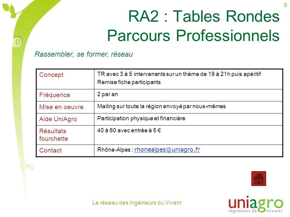 Le réseau des Ingénieurs du Vivant 8 RA2 : Tables Rondes Parcours Professionnels Concept TR avec 3 à 5 intervenants sur un thème de 19 à 21h puis apéritif Remise fiche participants Fréquence 2 par an Mise en oeuvre Mailing sur toute la région envoyé par nous-mêmes Aide UniAgro Participation physique et financière Résultats fourchette 40 à 60 avec entrée à 5 Contact Rhône-Alpes : rhonealpes@uniagro.fr rhonealpes@uniagro.fr Rassembler, se former, réseau
