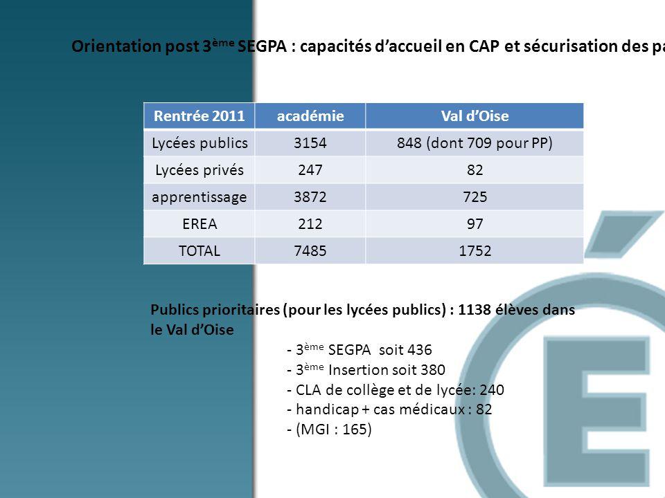 Orientation post 3 ème SEGPA : capacités daccueil en CAP et sécurisation des parcours Rentrée 2011académieVal dOise Lycées publics3154848 (dont 709 po