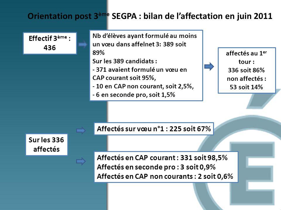 Orientation post 3 ème SEGPA : bilan de laffectation en juin 2011 Effectif 3 ème : 436 Affectés en CAP courant : 331 soit 98,5% Affectés en seconde pr