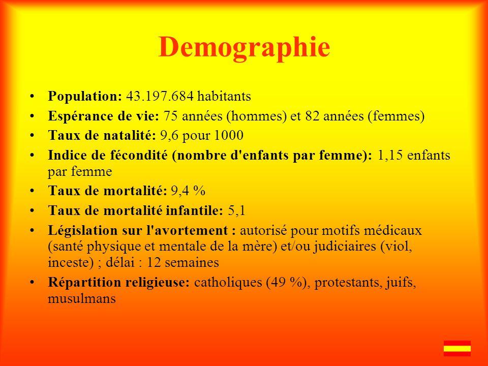 Demographie Population: 43.197.684 habitants Espérance de vie: 75 années (hommes) et 82 années (femmes) Taux de natalité: 9,6 pour 1000 Indice de fécondité (nombre d enfants par femme): 1,15 enfants par femme Taux de mortalité: 9,4 % Taux de mortalité infantile: 5,1 Législation sur l avortement : autorisé pour motifs médicaux (santé physique et mentale de la mère) et/ou judiciaires (viol, inceste) ; délai : 12 semaines Répartition religieuse: catholiques (49 %), protestants, juifs, musulmans
