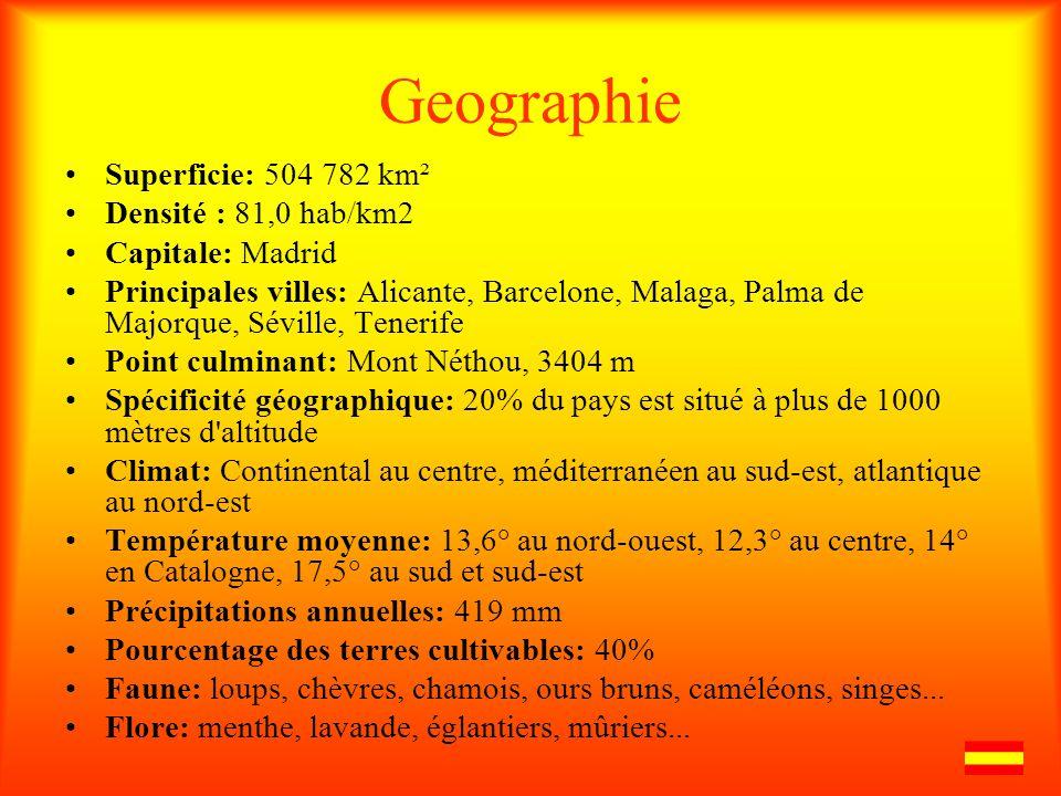 Geographie Superficie: 504 782 km² Densité : 81,0 hab/km2 Capitale: Madrid Principales villes: Alicante, Barcelone, Malaga, Palma de Majorque, Séville, Tenerife Point culminant: Mont Néthou, 3404 m Spécificité géographique: 20% du pays est situé à plus de 1000 mètres d altitude Climat: Continental au centre, méditerranéen au sud-est, atlantique au nord-est Température moyenne: 13,6° au nord-ouest, 12,3° au centre, 14° en Catalogne, 17,5° au sud et sud-est Précipitations annuelles: 419 mm Pourcentage des terres cultivables: 40% Faune: loups, chèvres, chamois, ours bruns, caméléons, singes...