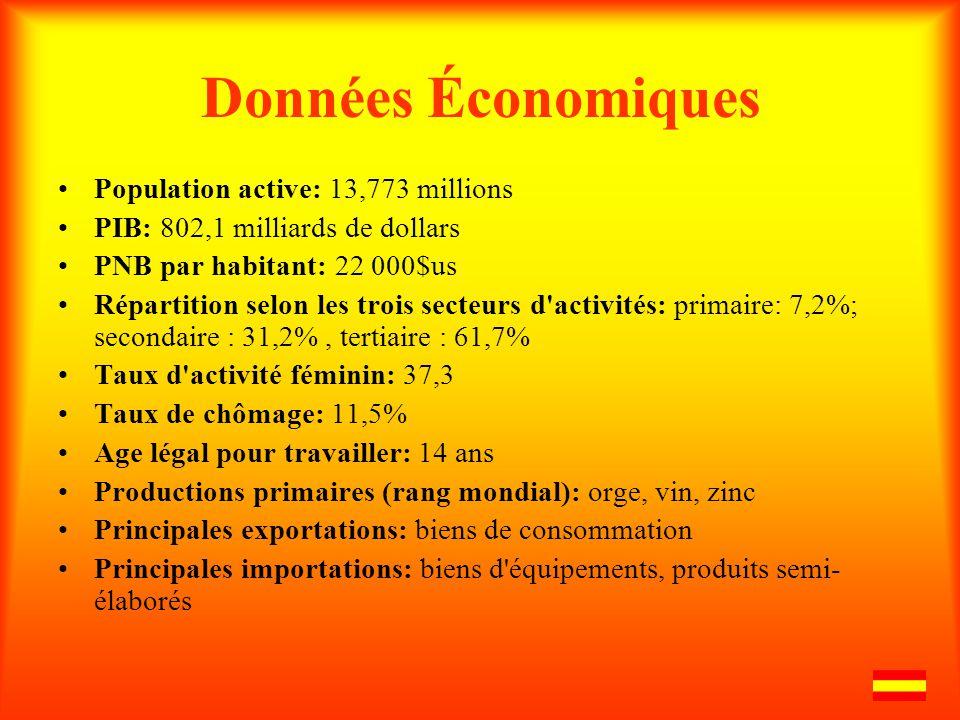 Données Économiques Population active: 13,773 millions PIB: 802,1 milliards de dollars PNB par habitant: 22 000$us Répartition selon les trois secteur