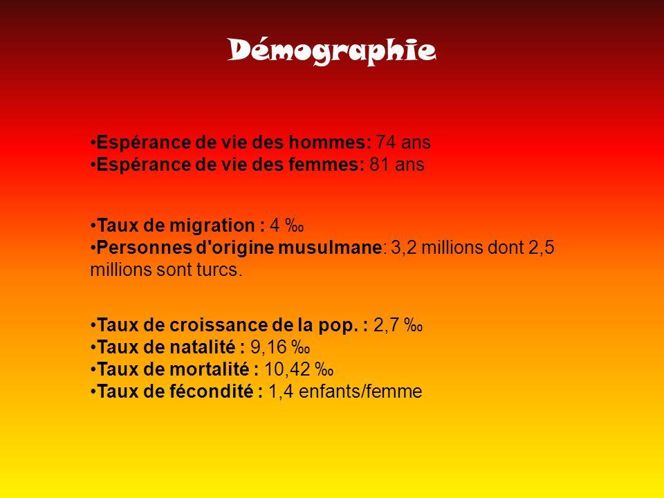 Démographie Espérance de vie des hommes: 74 ans Espérance de vie des femmes: 81 ans Taux de croissance de la pop.