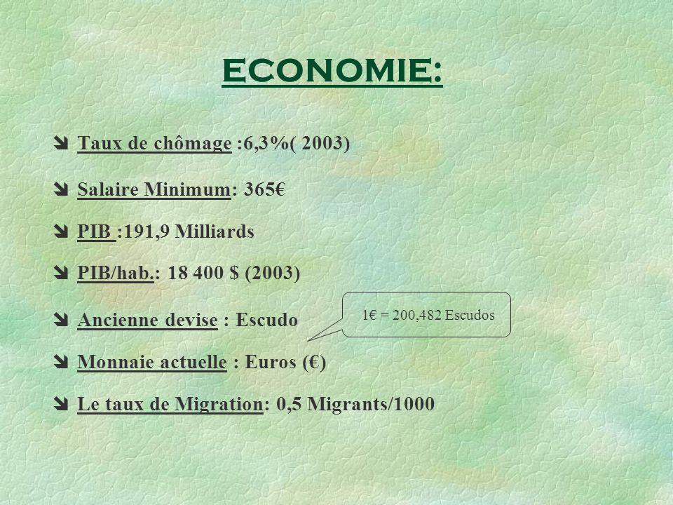 Taux de chômage :6,3%( 2003) Salaire Minimum: 365 PIB :191,9 Milliards PIB/hab.: 18 400 $ (2003) Ancienne devise : Escudo Monnaie actuelle : Euros () Le taux de Migration: 0,5 Migrants/1000 1 = 200,482 Escudos ECONOMIE: