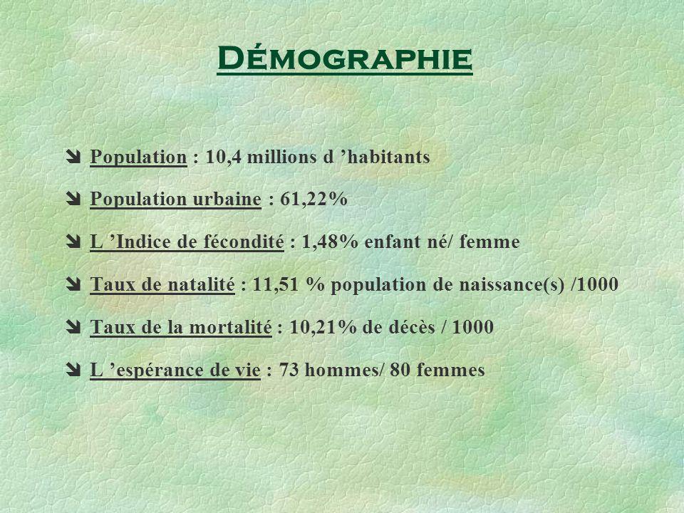 Population : 10,4 millions d habitants Population urbaine : 61,22% L Indice de fécondité : 1,48% enfant né/ femme Taux de natalité : 11,51 % population de naissance(s) /1000 Taux de la mortalité : 10,21% de décès / 1000 L espérance de vie : 73 hommes/ 80 femmes Démographie