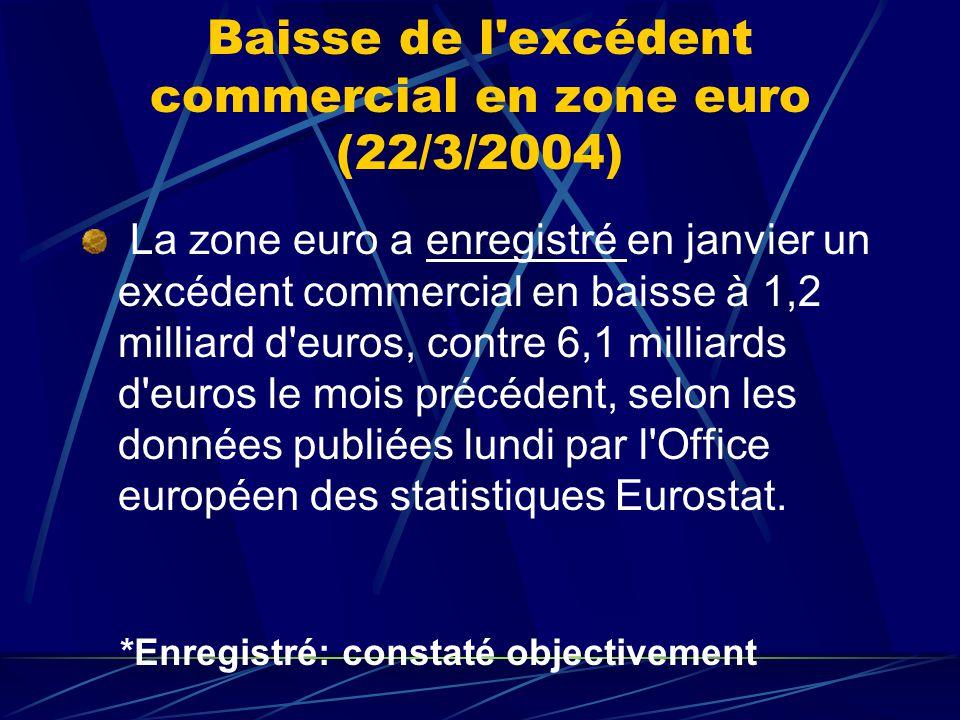Baisse de l excédent commercial en zone euro (22/3/2004) La zone euro a enregistré en janvier un excédent commercial en baisse à 1,2 milliard d euros, contre 6,1 milliards d euros le mois précédent, selon les données publiées lundi par l Office européen des statistiques Eurostat.
