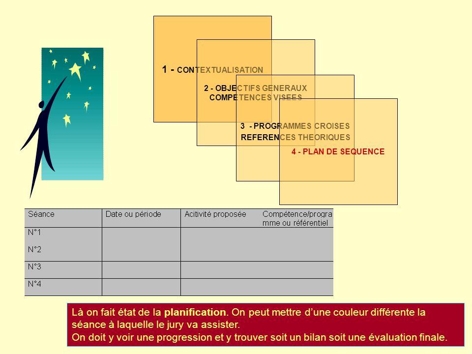1 - CONTEXTUALISATION 2 - OBJECTIFS GENERAUX COMPETENCES VISEES 3 - PROGRAMMES CROISES REFERENCES THEORIQUES 4 - PLAN DE SEQUENCE 5 - BREF HISTORIQUE et/ou SEANCE PRECEDENTE (préparation et ou bilan) Ici on peut donner à voir la préparation de la séance précédente ou son bilan.