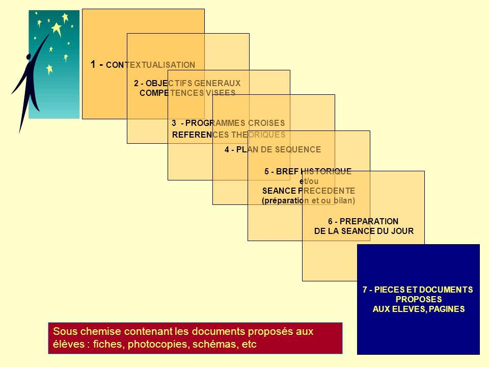 1 - CONTEXTUALISATION 2 - OBJECTIFS GENERAUX COMPETENCES VISEES 3 - PROGRAMMES CROISES REFERENCES THEORIQUES 4 - PLAN DE SEQUENCE 5 - BREF HISTORIQUE et/ou SEANCE PRECEDENTE (préparation et ou bilan) 6 - PREPARATION DE LA SEANCE DU JOUR 7 - PIECES ET DOCUMENTS PROPOSES AUX ELEVES, PAGINES Sous chemise contenant les documents proposés aux élèves : fiches, photocopies, schémas, etc