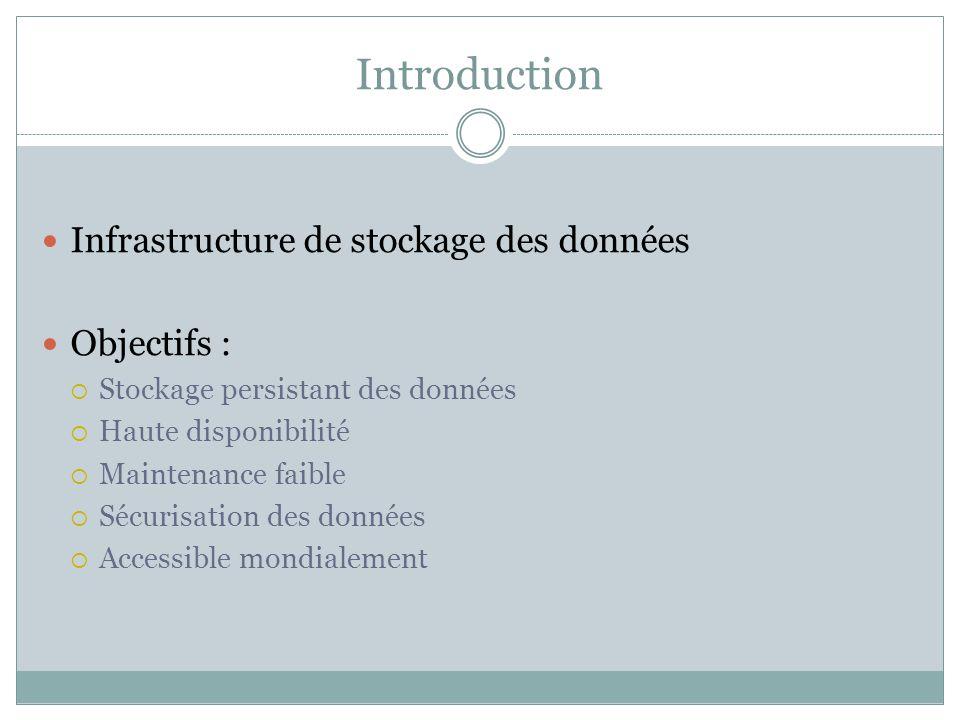 Introduction Infrastructure de stockage des données Objectifs : Stockage persistant des données Haute disponibilité Maintenance faible Sécurisation de