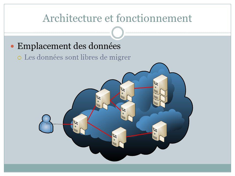 Architecture et fonctionnement Emplacement des données Les données sont libres de migrer