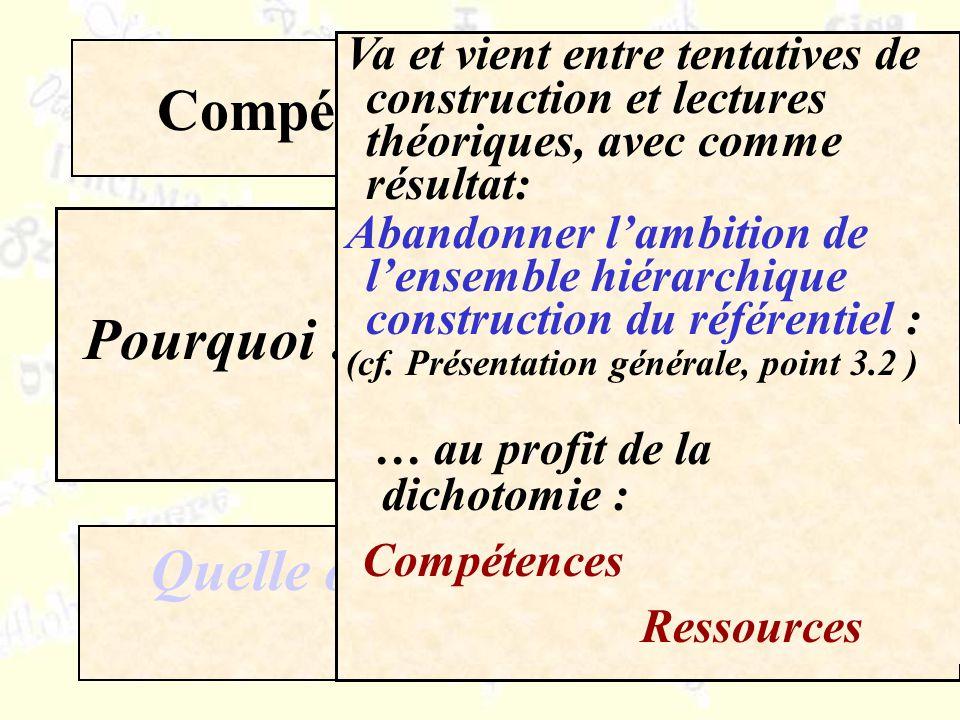 Compétences / ressources Quelle organisation pour le CARAP ? Pourquoi ?Un exemple Va et vient entre tentatives de construction et lectures théoriques,
