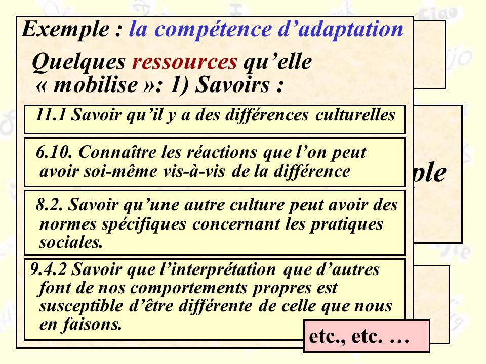 Compétences / ressources Quelle organisation pour le CARAP ? Pourquoi ?Un exemple Exemple : la compétence dadaptation Quelques ressources quelle « mob