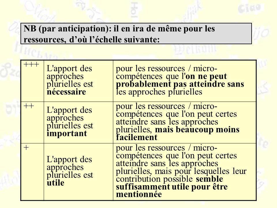 NB (par anticipation): il en ira de même pour les ressources, doù léchelle suivante: +++ L'apport des approches plurielles est nécessaire pour les res