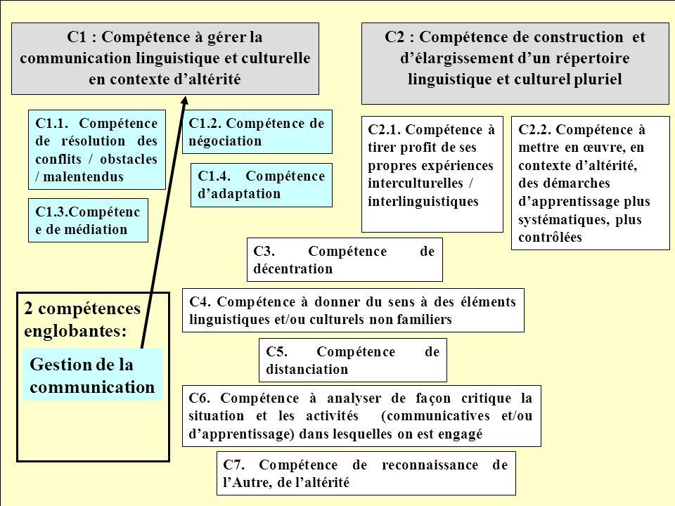 C2 : Compétence de construction et délargissement dun répertoire linguistique et culturel pluriel C1 : Compétence à gérer la communication linguistiqu