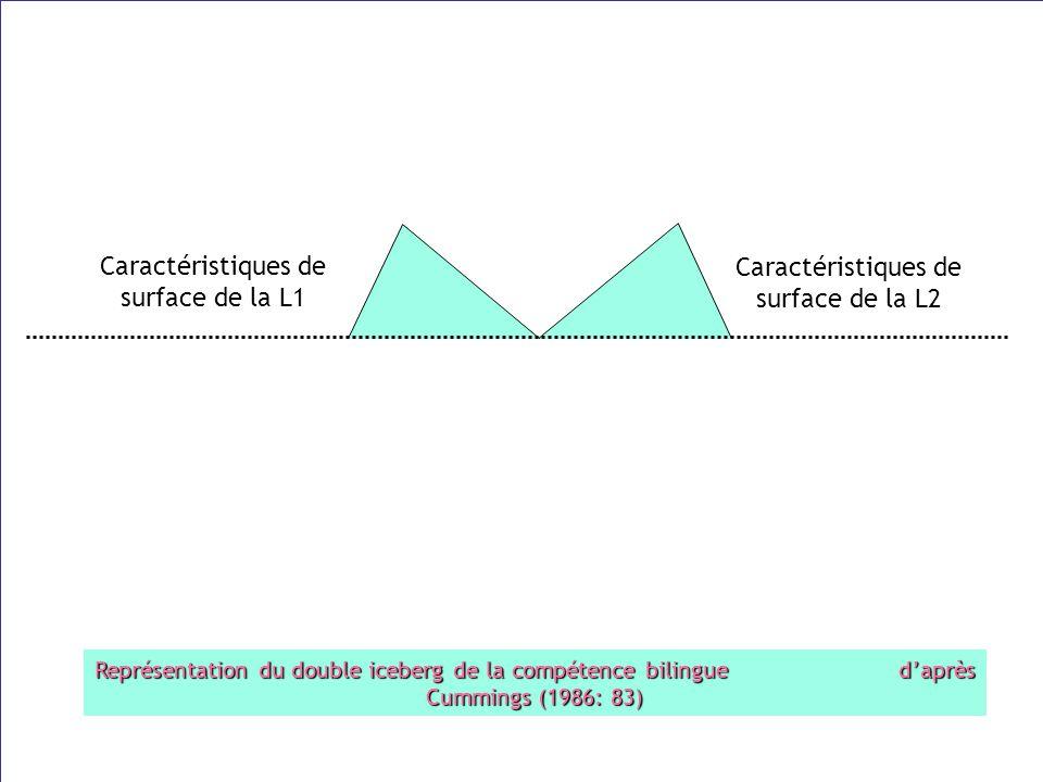 Représentation du double iceberg de la compétence bilingue daprès Cummings (1986: 83) compétence sous-jacente commune Caractéristiques de surface de l