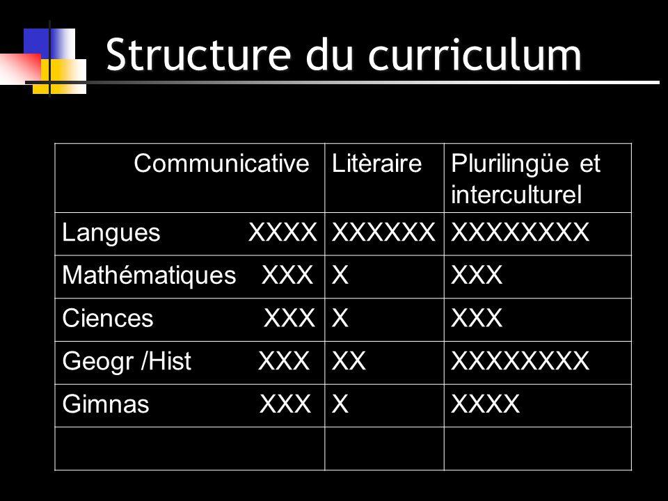 Structure du curriculum CommunicativeLitèrairePlurilingüe et interculturel Langues XXXXXXXXXXXXXXXXXX Mathématiques XXXXXXX Ciences XXXXXXX Geogr /His