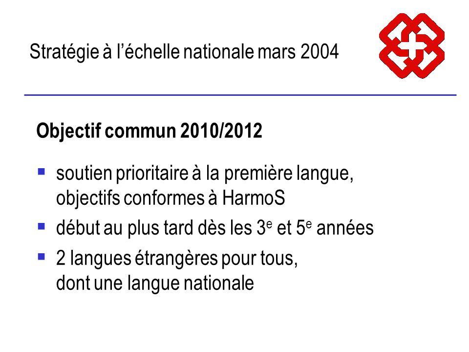 Stratégie à léchelle nationale mars 2004 Objectif commun 2010/2012 soutien prioritaire à la première langue, objectifs conformes à HarmoS début au plus tard dès les 3 e et 5 e années 2 langues étrangères pour tous, dont une langue nationale