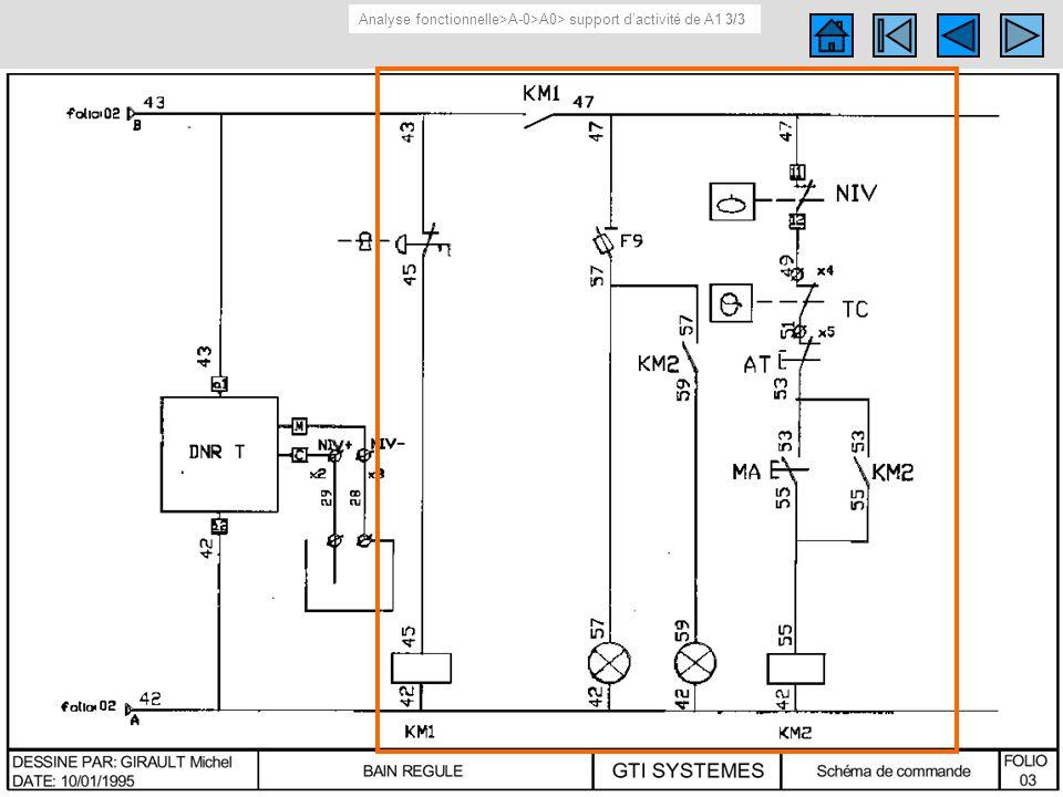 Support d activité de A1 3/3 Schéma (électrique, cinématique…) du support d activité de A1 Analyse fonctionnelle>A-0>A0> support dactivité de A1 3/3 A